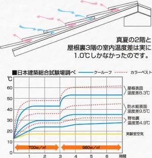 クールーフ、屋根の温度変化グラフ 神戸市・明石市の注文住宅工務店 モスハウス田端