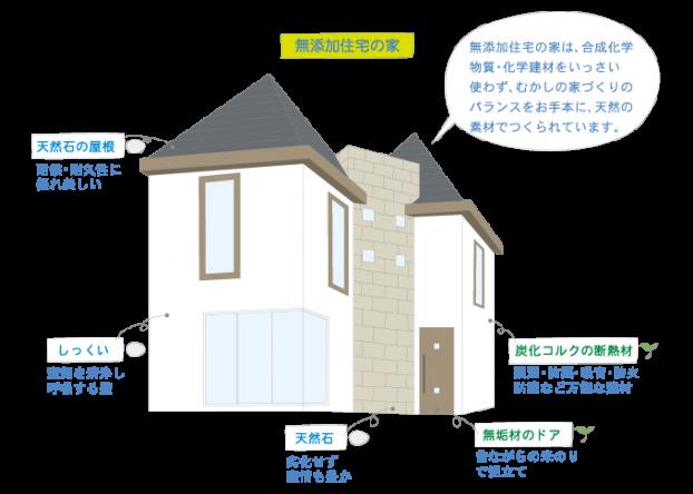 神戸市の注文住宅工務店モスハウス田端が建てる無添加住宅の家