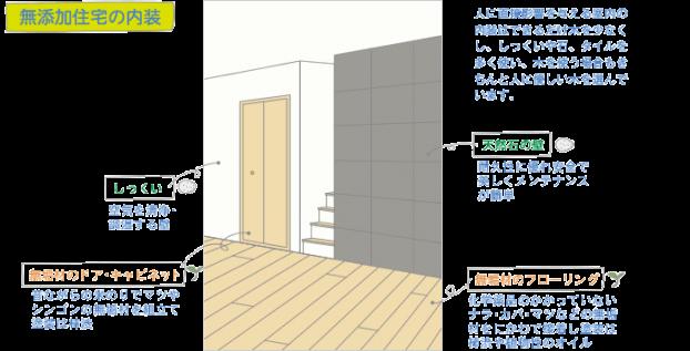 無添加住宅の内装|神戸市の注文住宅工務店モスハウス田端