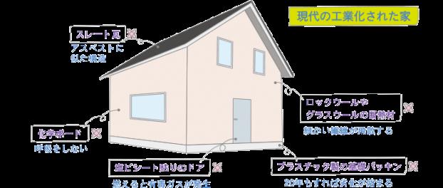 現代の工業化された家|神戸市の注文住宅工務店モスハウス田端