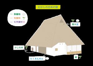 むかしの日本の家|神戸市の注文住宅工務店モスハウス田端