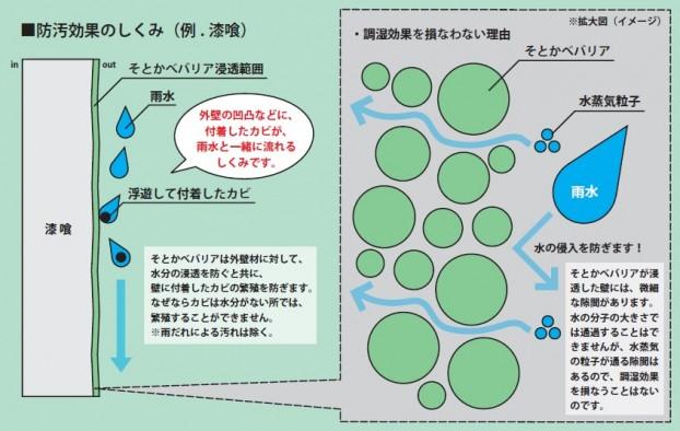 antifouling barrier