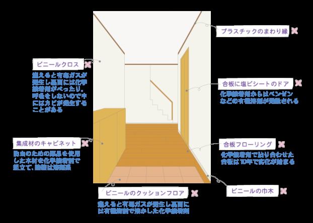 工業化住宅の内装|神戸市の注文住宅工務店モスハウス田端